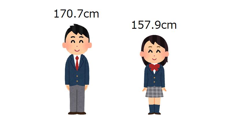 男女の平均身長
