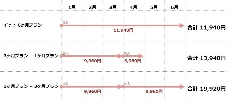 Omiai:6ヶ月プラン・3ヶ月プラン・1ヶ月プランの比較