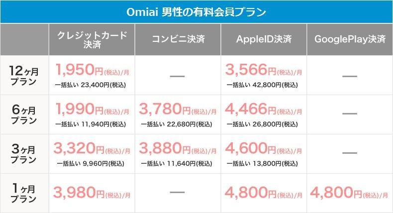 Omiai:男性の有料会員料金表