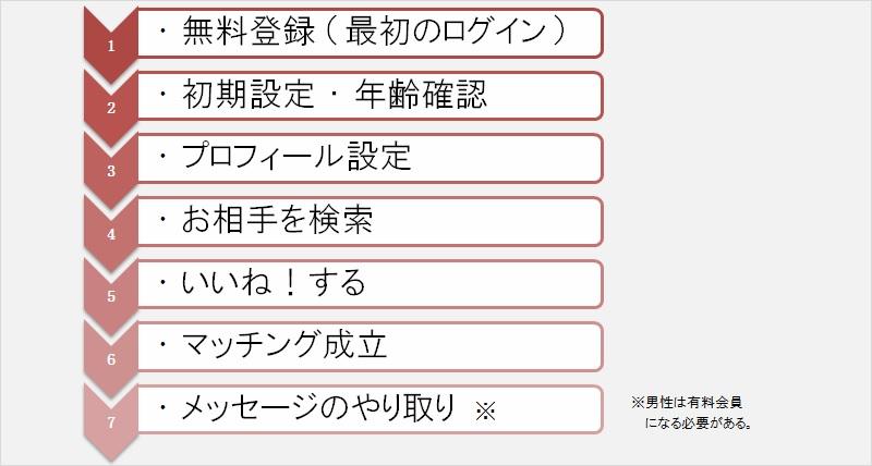 Omiaiの登録手順(基本的な流れ)