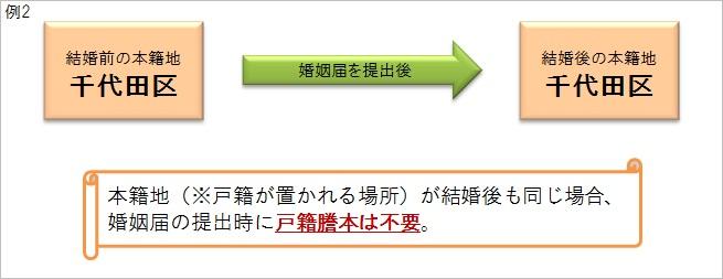 本籍地(※戸籍が置かれる場所)が結婚後も同じ場合、婚姻届の提出時に戸籍謄本は不要。