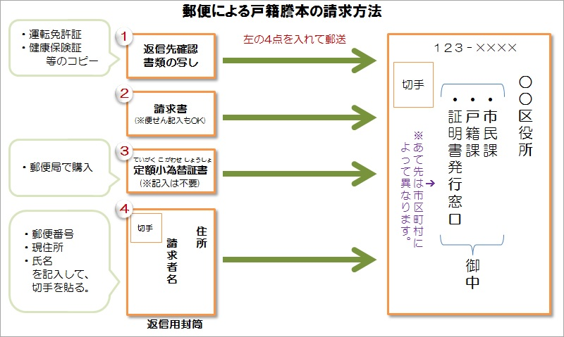 郵送による戸籍謄本の請求方法