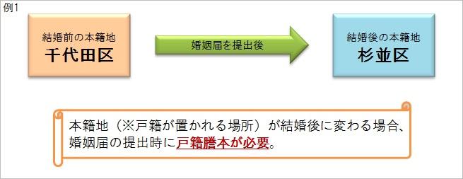 本籍地(※戸籍が置かれる場所)が結婚後に変わる場合、婚姻届の提出時に戸籍謄本が必要。